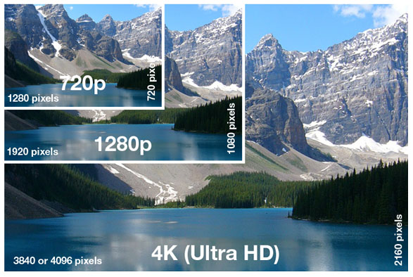 Is 4k Video forcing me to upgrade